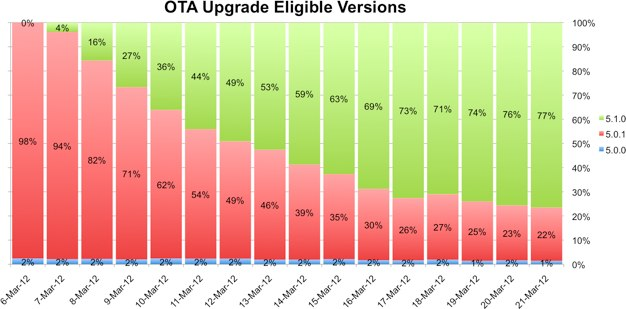 IPhoneBlog de Upgrade Rate