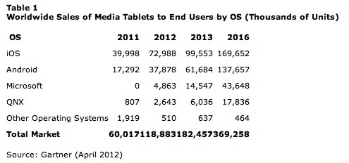 IPhoneBlog de Gartner Says Worldwide Media Tablets Sales to Reach 119 Million Units in 2012