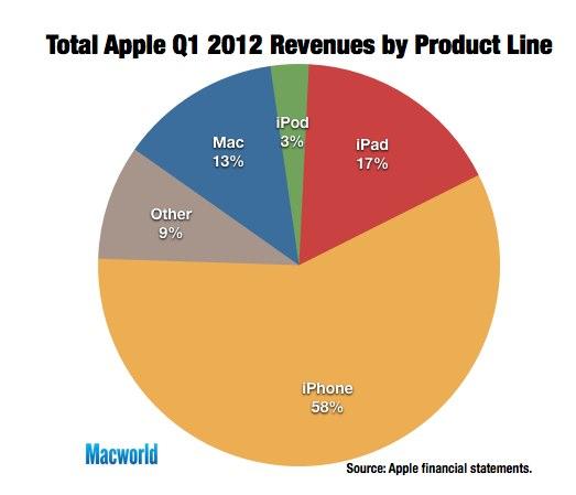 IPhoneBlog de MacWorld