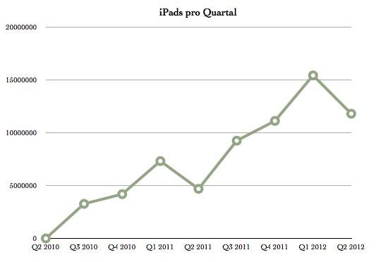 IPhoneBlog de Q2 2012 iPads