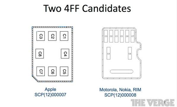 IPhoneBlog de 4FF Candidates