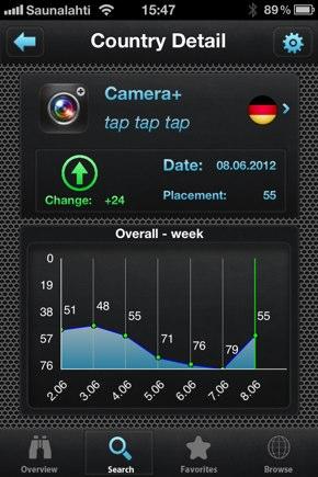 IPhoneBlog de Camera+DE