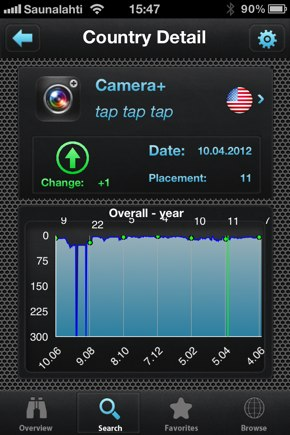 IPhoneBlog de Camera+USA