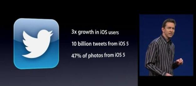 IPhoneBlog de Twitter growth