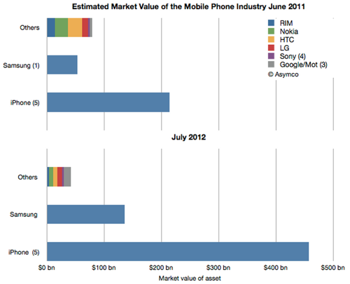 IPhoneBlog de Asymco Market Value Phones 1