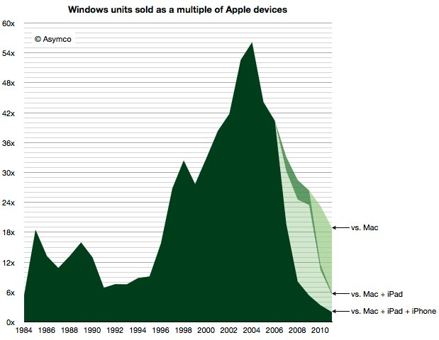 IPhoneBlog de Asymco Windows