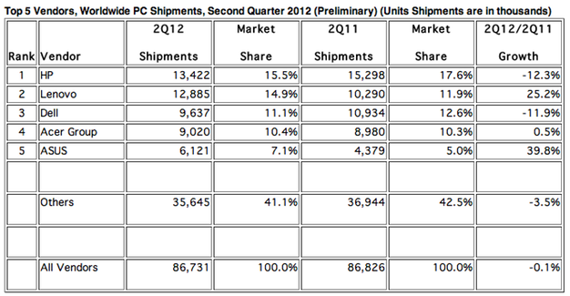 IPhoneBlog de Q2 2012 Global PC Shipments