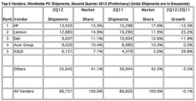 IPhoneBlog de Q2 2012 Global PC Shipments