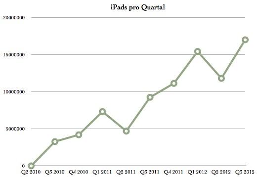 IPhoneBlog de Q3 iPads
