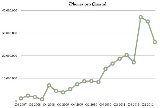 IPhoneBlog de Q3 iPhones