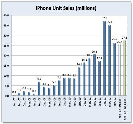 IPhoneBlog de Sales