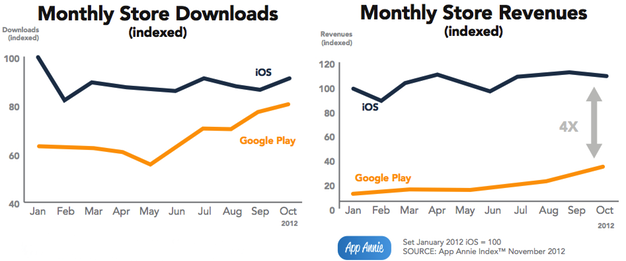 IPhoneBlog de AppAnnie iOS Android Revenue Downloads