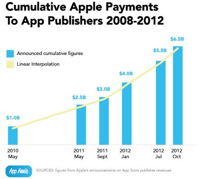 IPhoneBlog de App Publisher Payments