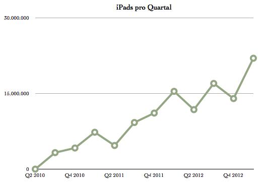 IPhoneBlog de iPads Q1 2013