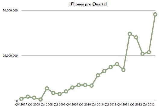 IPhoneBlog de iPhones Q1 2013
