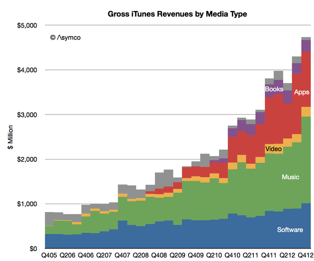 ITunes Revenues by Media Type Asymco