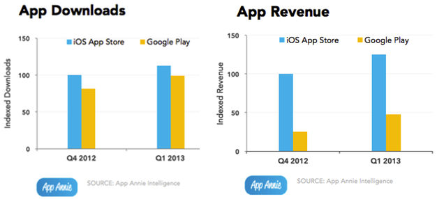 IPhoneBlog de AppAnnie App RevenuePlusDownloads