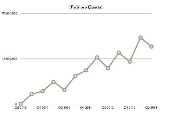 IPhoneBlog de iPads Q2 2013