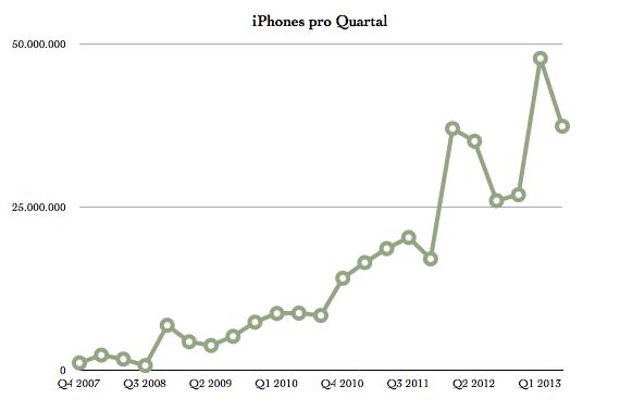 IPhoneBlog de iPhones Q2 2013