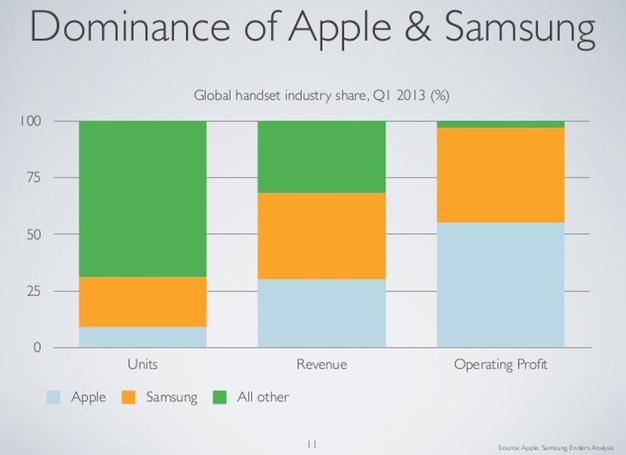 IPhoneBlog de Dominance Apple Samsung