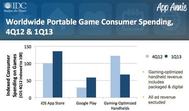 IPhoneBlog de IDC AppAnnie Games