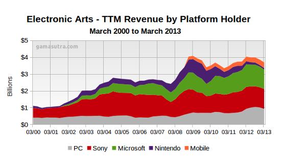 IPhoneBlog de EA Revenue 2000 2013