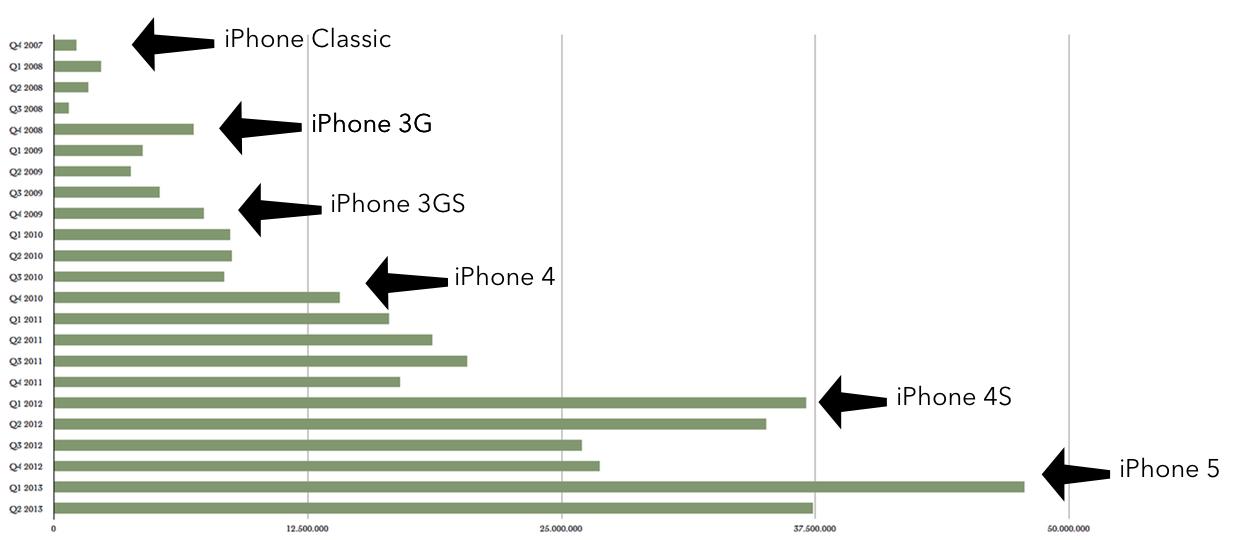 IPhoneBlog de iPhone Millionen