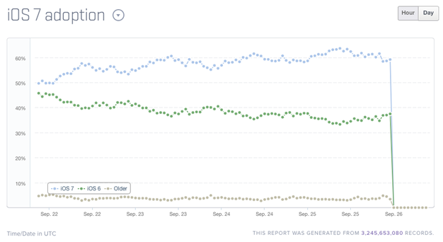 IPhoneBlog de iOS7 Adoption