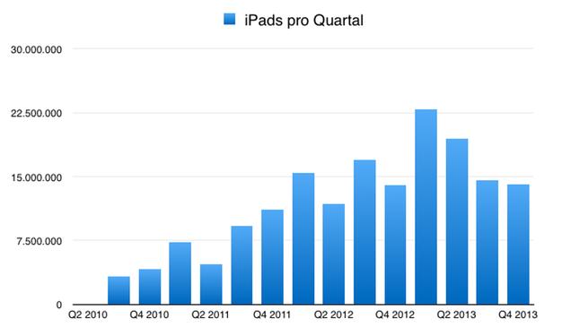 IPhoneBlog de Q4 2013 iPad