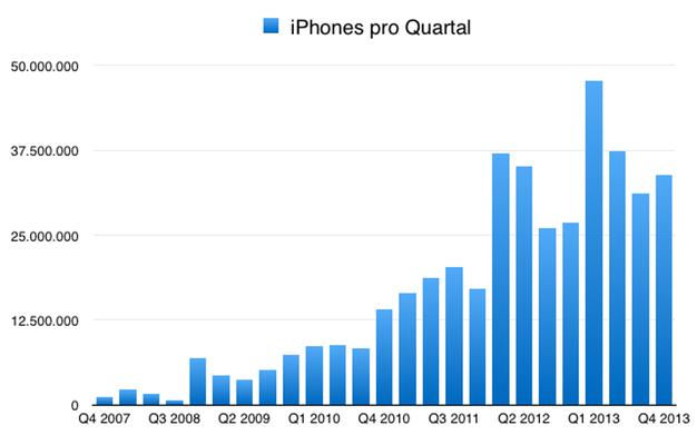 IPhoneBlog de Q4 2013 iPhone