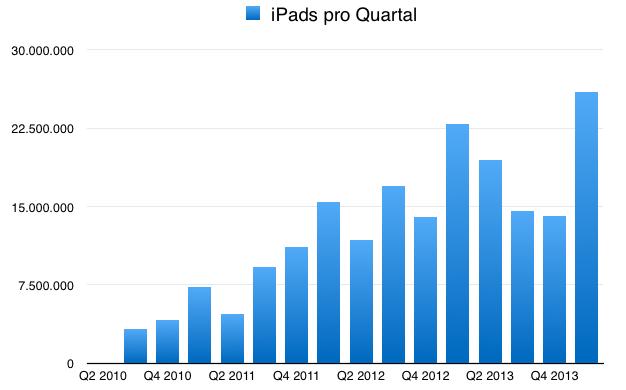 IPhoneBlog de iPads Q1 2014