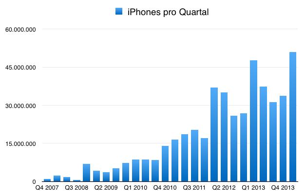 IPhoneBlog de iPhones Q1 2014