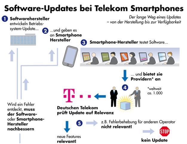 IPhoneBlog de Android Updates
