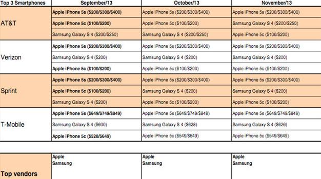 IPhoneBlog de ATT Verizon Sprint T Mobile