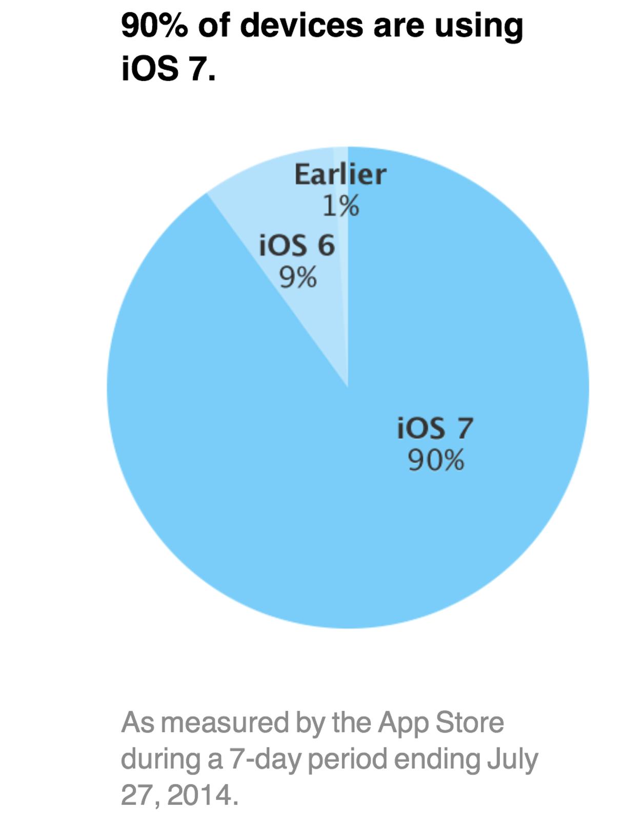 IPhoneBlog de iOS7 90 Prozent