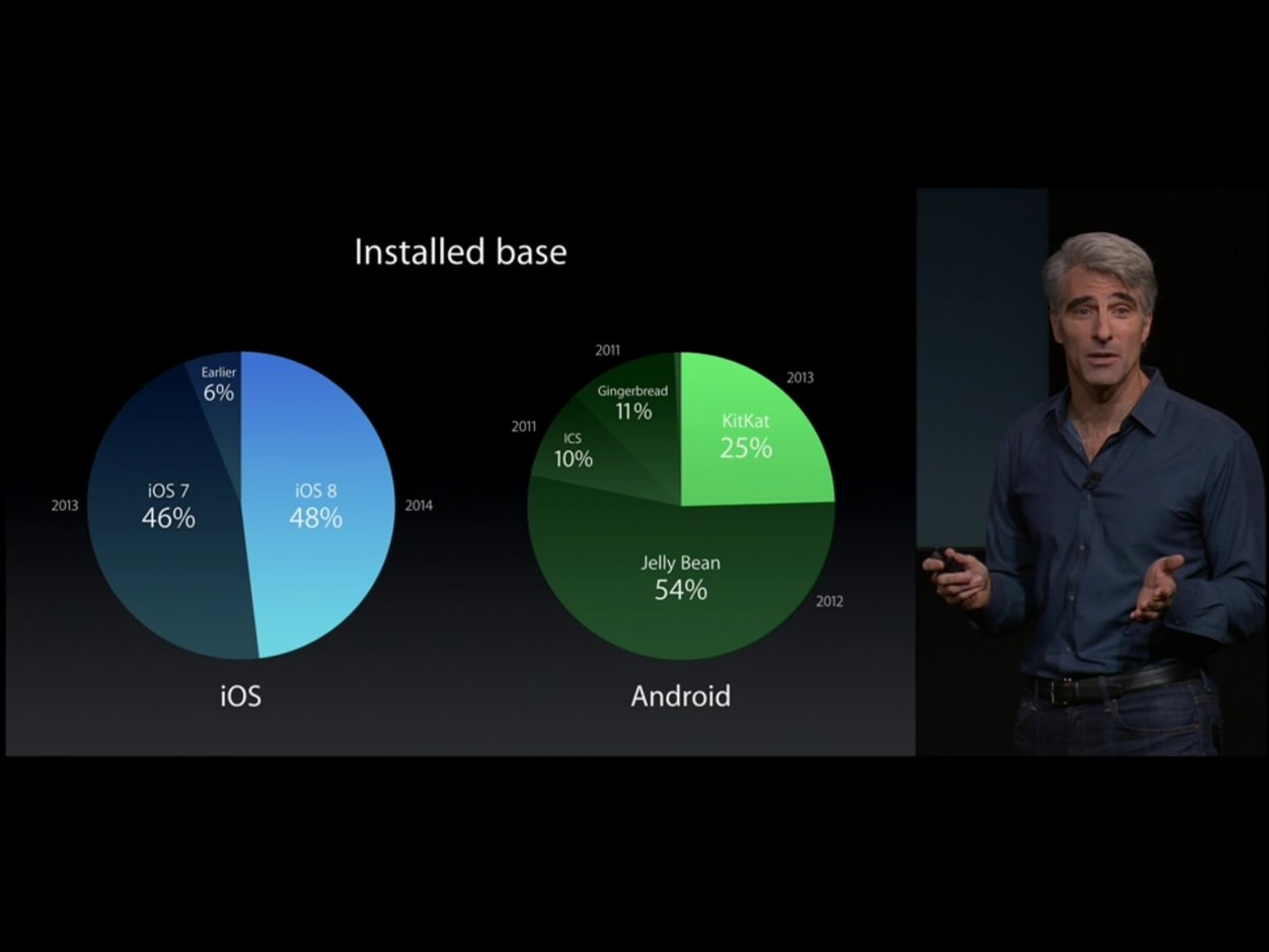IPhoneBlog de iOS 8