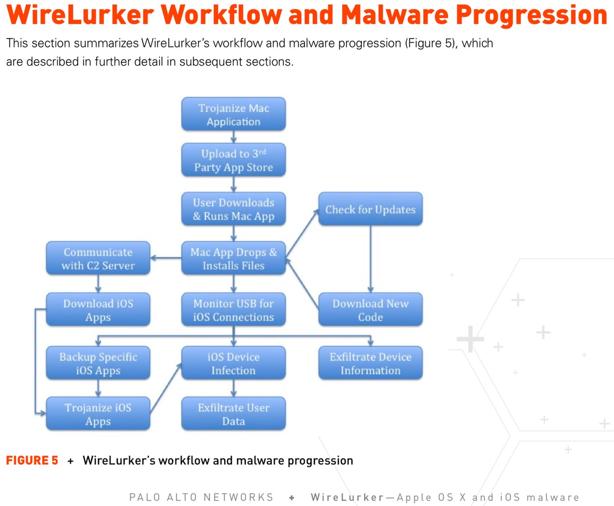IPhoneBlog de WireLurker