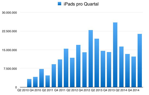 IPhoneBlog de iPads Q1 2015