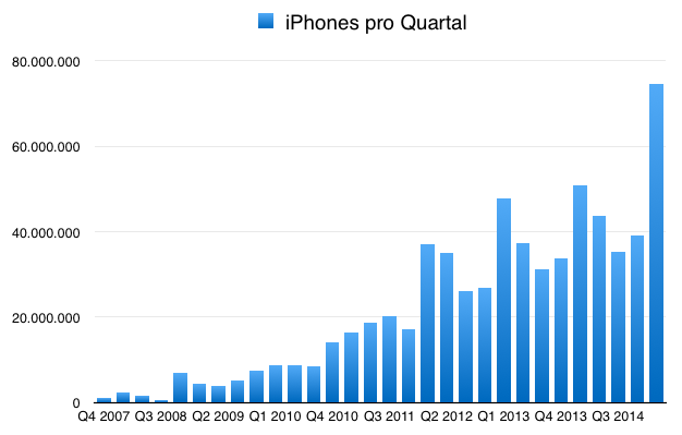 IPhoneBlog de iPhones Q1 2015