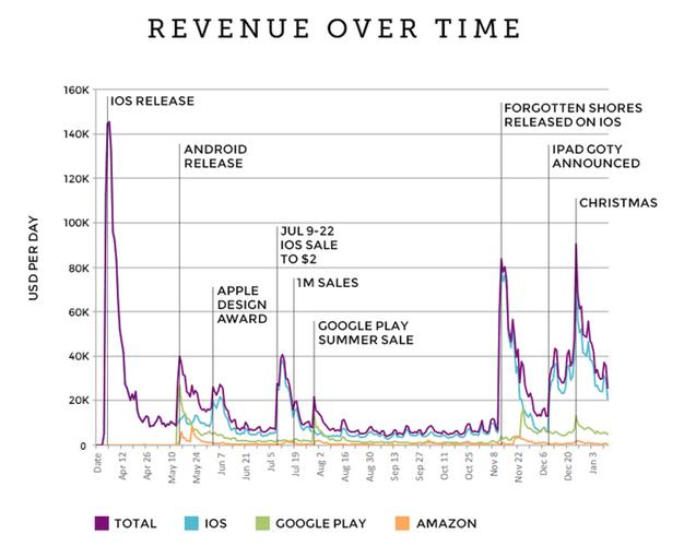 IPhoneBlog de Monument Valley Revenue