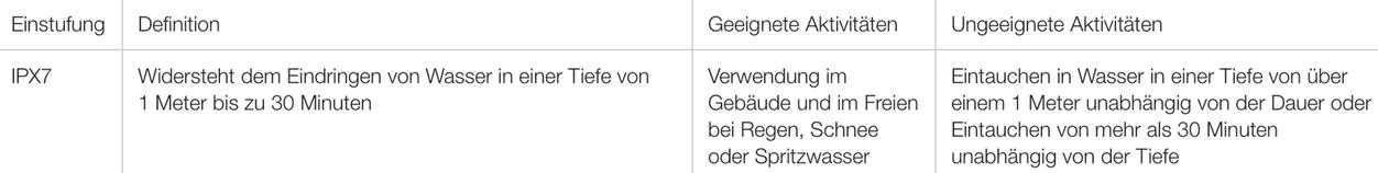 iPhoneBlog.de_Wasserdichte