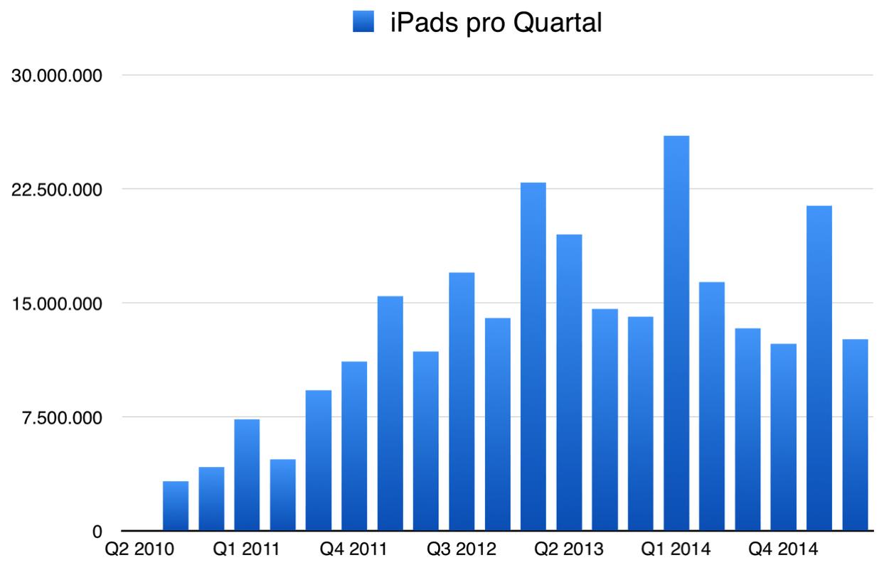 IPhoneBlog de Q2 iPads