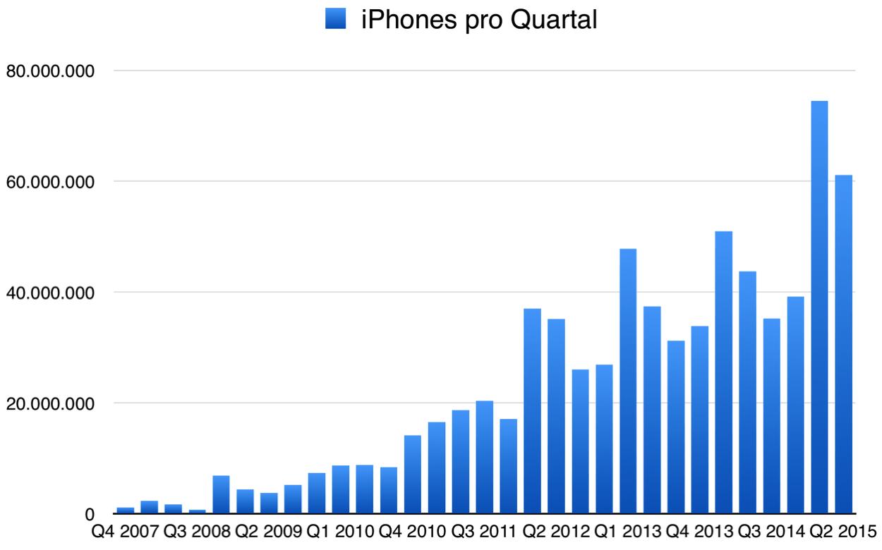 IPhoneBlog de Q2 iPhones
