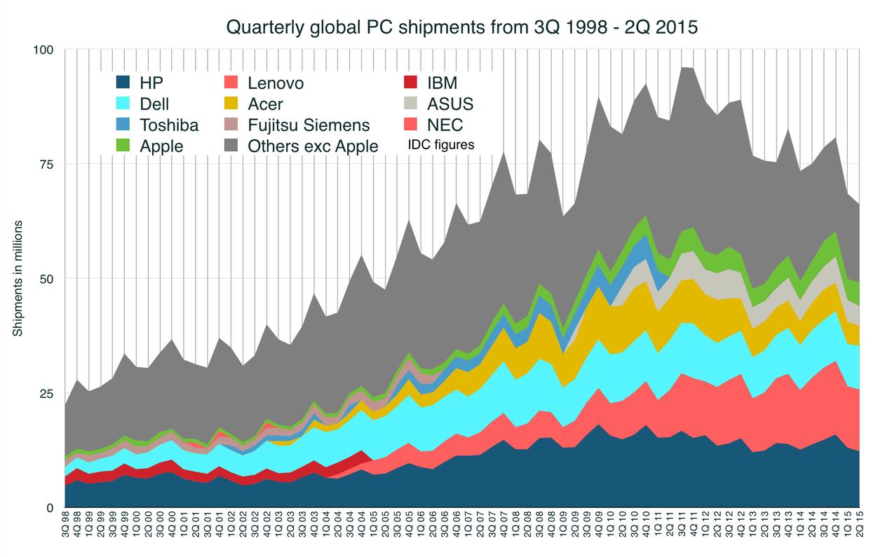 IPhoneBlog de PC-Markt schwindet