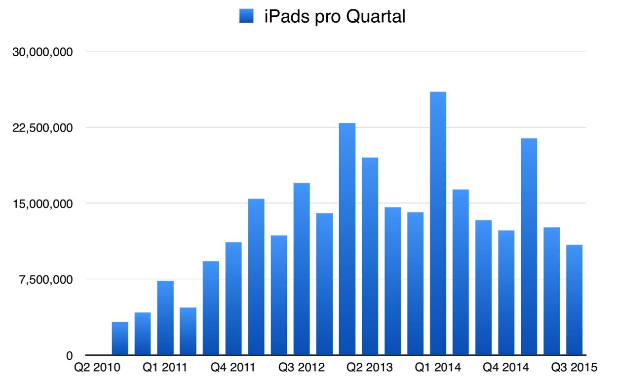 IPhoneBlog de iPads Q3 2015
