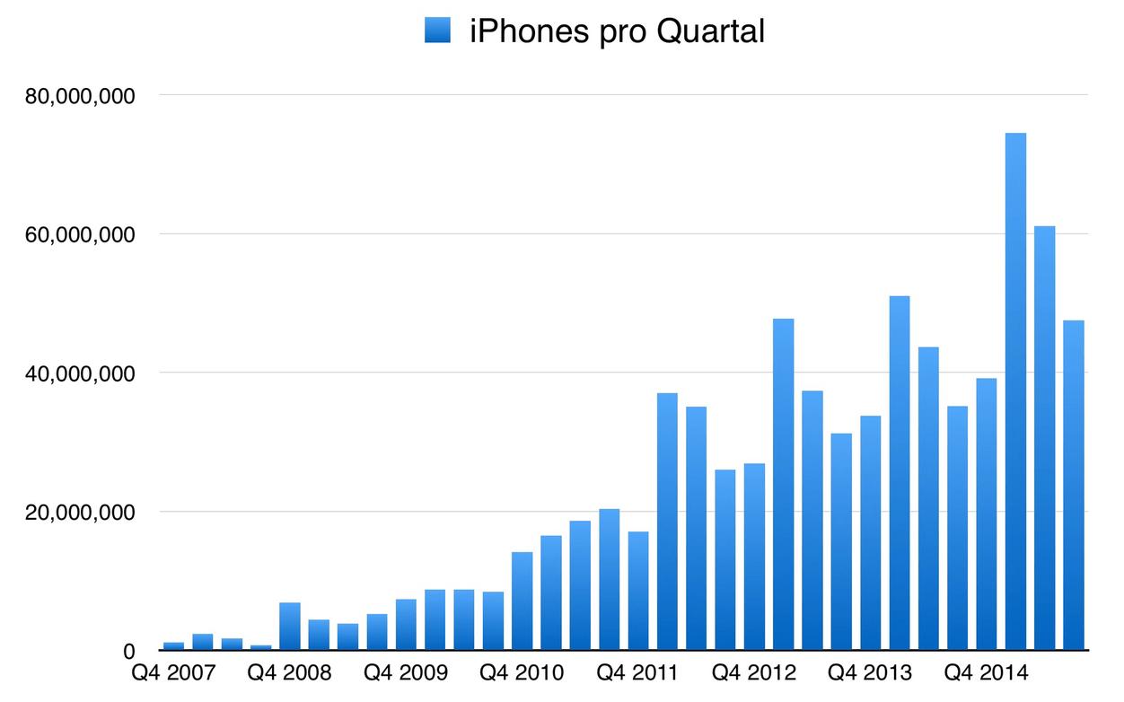 IPhoneBlog de iPhones Q3 2015