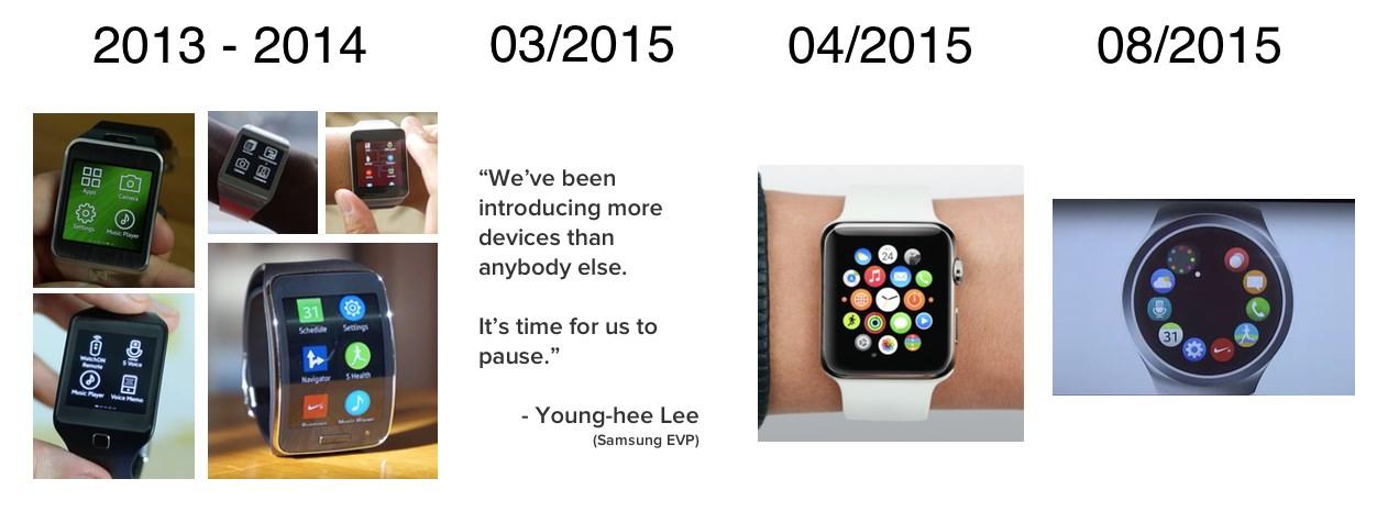 IPhoneBlog de Samsung Gear Geschichte