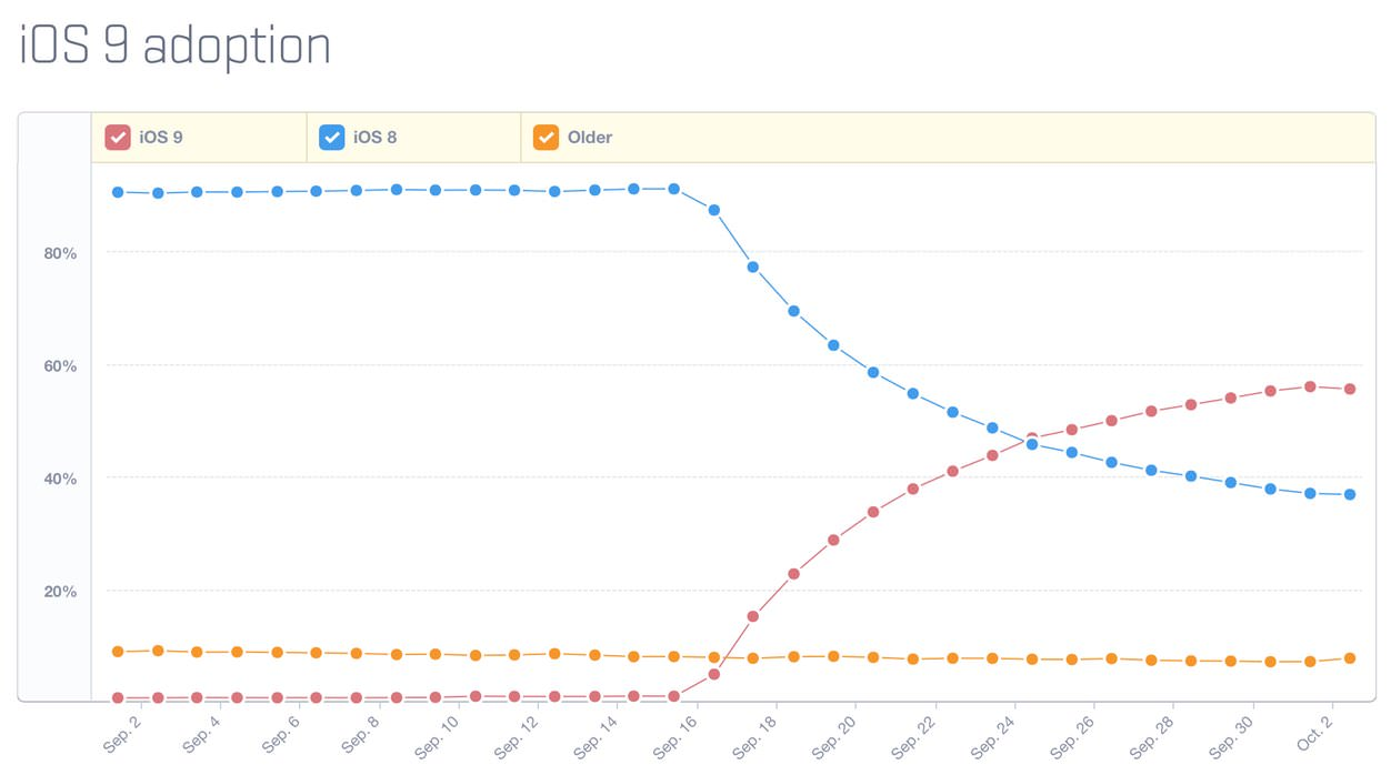 IPhoneBlog de iOS 9 Adoption