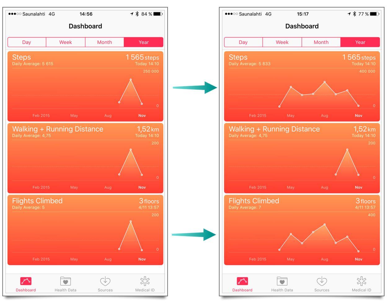 IPhoneBlog de Health Daten
