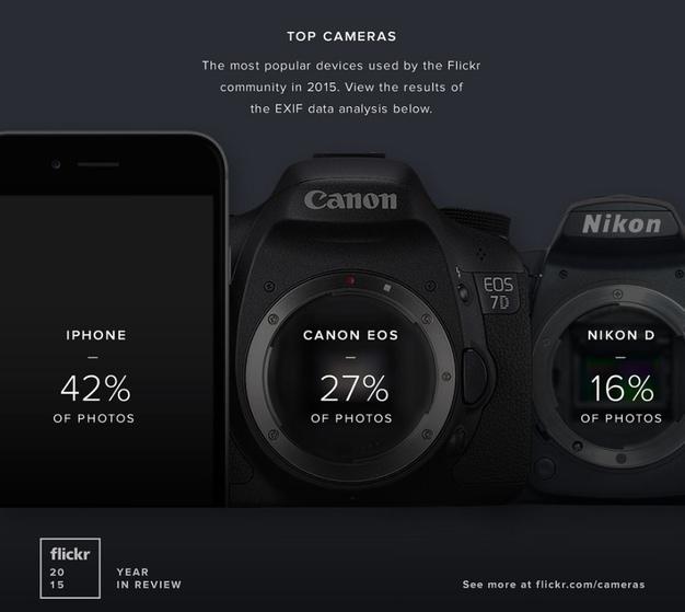 IPhoneBlog de Flickr Top Cameras